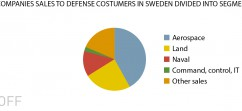 Sales to Swedish defence customers