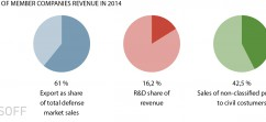 Export- and R&D shares of revenue