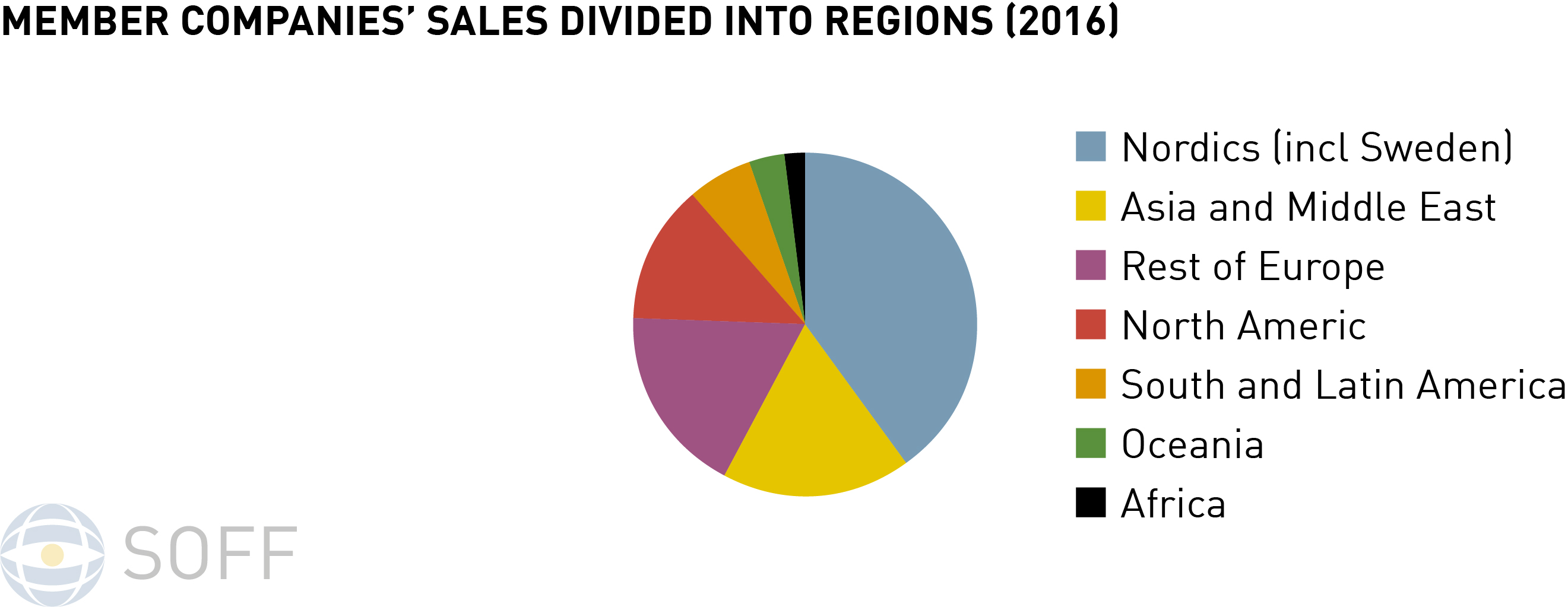Member companies´sales divided into regions 2016