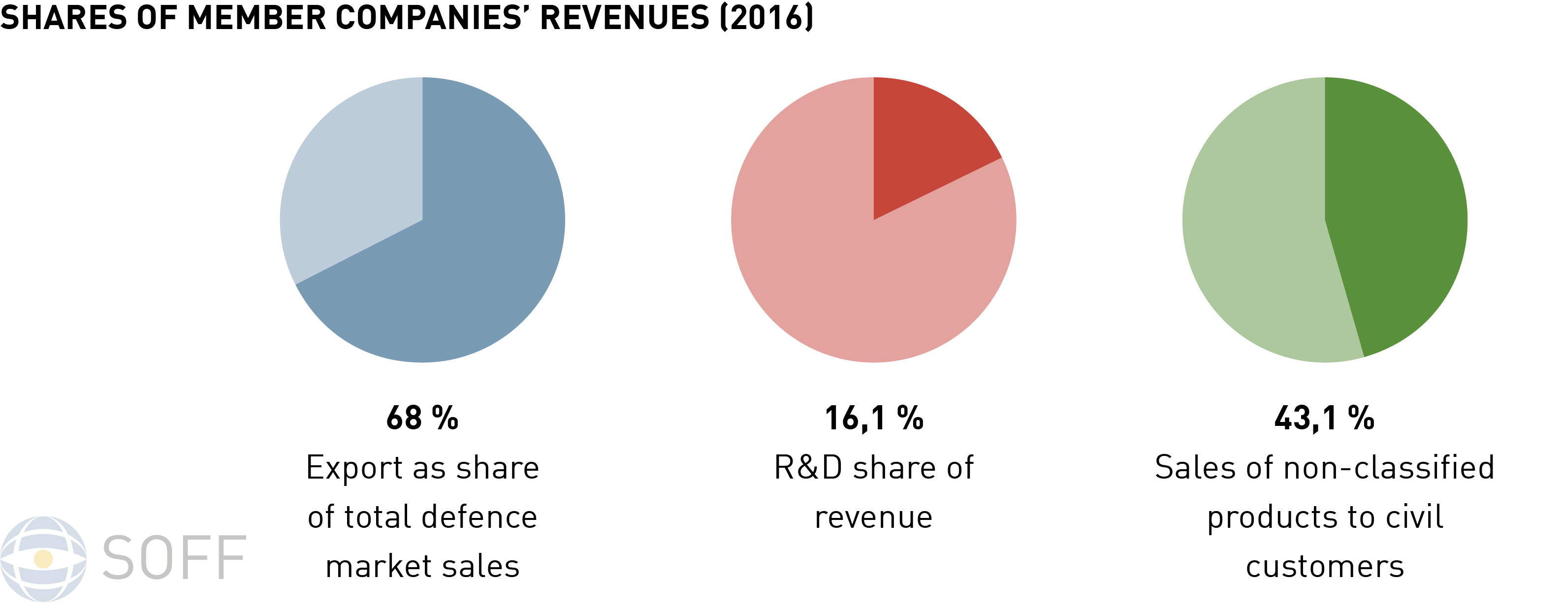 Shares of member companies´revenues 2016